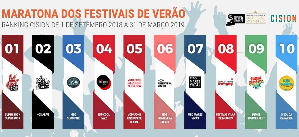 Festivais Verao 2019 anexo  1  1140x525 - Qual é o melhor festival de verão em Portugal?