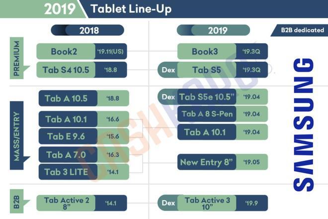 Roadmap Samsung 1 - Suposto Roadmap da Samsung revela que um Tab S5 e Galaxy Watch estão a chegar