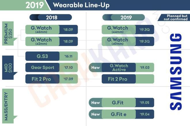 Roadmap Samsung 2 - Suposto Roadmap da Samsung revela que um Tab S5 e Galaxy Watch estão a chegar